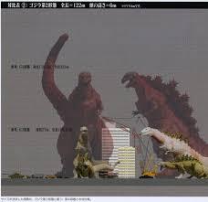 Godzilla Size Chart Astounding Beyond Belief Official Shin Godzilla Size Chart