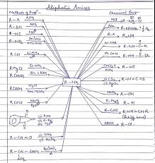 Chem Conversion Chart Organic Chemistry Conversion Chart Pdf Bedowntowndaytona Com