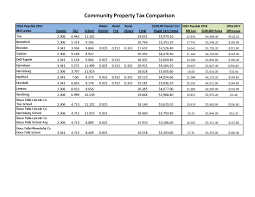 State By State Property Tax Comparison Chart Taxes Tea South Dakota