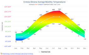 Kiev Climate Chart Data Tables And Charts Monthly And Yearly Climate Conditions