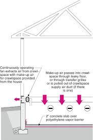 Water Management of Existing Crawlspace Floor | Building America ...