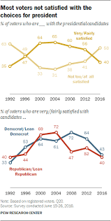 Voter Views Of The U S Presidential Campaign And The