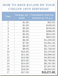 How To Save 10 000 By Your Childs 18th Birthday Evelyn