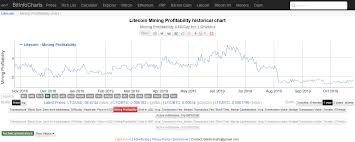 Litecoin Hash Rate Down 60 Since August Halving