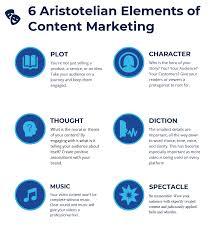 Adagio means slowly in italian. The 6 Aristotelian Elements Of Content Marketing