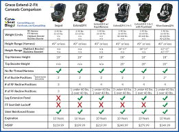 Car Seat Comparison Chart Graco Extend 2 Fit Comparison Car Seats Minimalist Baby
