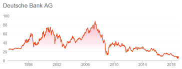Lehman Brothers Stock Chart Is Deutsche Bank Really The Next Lehman Brothers This