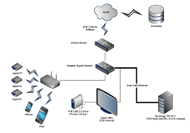 design a home network aloin info aloin info best home network setup 2015 at Solution Home Wired Network Diagram