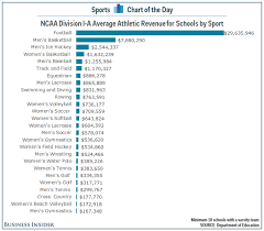 average high school athletic budget chart how much money the average college sports teams make