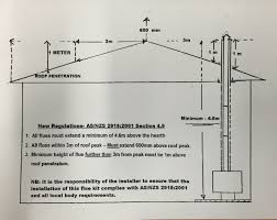 Gas Wall Heater Installation Making Sure Your Wood Heater Is Installed Correctly Woodpecker