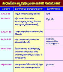 Diabetic Food Chart In Telugu 73 Efficient Sugar Patient Diet Chart In Telugu Pdf
