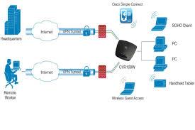 Cisco Wireless Router Comparison Chart Cisco Cvr100w Wireless N Wireless Router Cisco