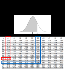 How To Use And Create A Z Table Standard Normal Table