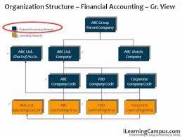 Sap Sd Organizational Structure Flow Chart Sap Erp Organization Structure Overview