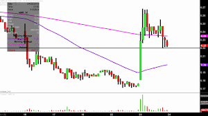 Amr Stock Chart Alta Mesa Resources Inc Amr Stock Chart Technical Analysis For 04 23 2019