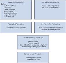 Understanding Journal Generator