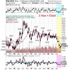 3 Year Silver Chart 3rd Quarter Of 2018 Bullion News And Commentary Quarterly