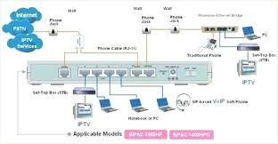 home network wiring diagram wired computer network installation and home network wiring diagram gigabit connection diagram network wiring diagrams home to serial wiring diagram network home network wiring