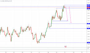 1 Usd To Pln Chart Usd Pln Chart Dollar To Zloty Rate Tradingview