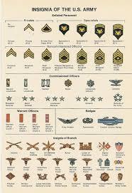 Glassdoor Company Rankings The Ranks Of The Us Army