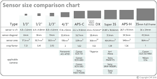 Aps Sensor Size Chart Relative Focal Length Angle Of View And Ccf Chart Image