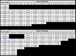 Army Rank Pay Chart 2016 Reserve Pay Chart Www Bedowntowndaytona Com