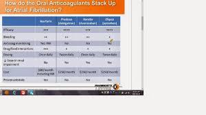 jonathan s pharmacist resource center anticoagulants comparison