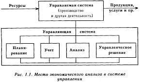 Маркетинговый анализ как часть комплексного анализа хозяйственной  Его рассматривают в качестве одной из функций управления производством Место анализа в системе управления упрощенно можно отразить схемой рис 1 1
