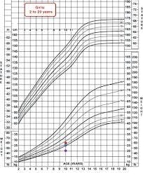 Anatolian Shepherd Puppy Growth Chart Mchb Training Module Using The Cdc Growth Charts