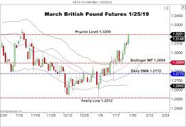 British Pound Futures Drive Toward 1 3200 Forex News By Fx