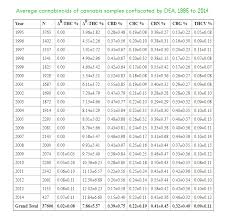 Thc Potency Chart Average Thc Content Over The Years A 50 Year Look At