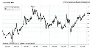 Gold Silver Ratio Back At Extremes Gold Eagle