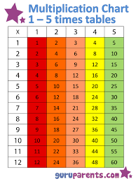 16 Times Table Chart 1 5 Times Tables Chart Guruparents