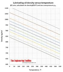 Density Of Lubricating Oil As Function Of Temperature