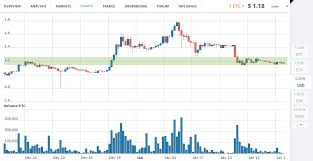 Ethereum Eth And Etc Price Trends Week Of January 16th