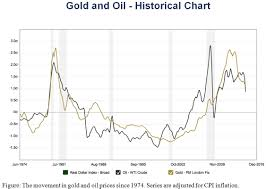 Gold Vs Oil Historical Chart Gold And Oil Historical Chart Mining Com