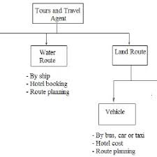 Travel Flow Chart Flow Chart Diagram For Associated Services For A Online Tour
