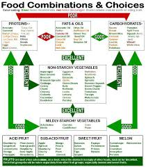Acid Alkaline Food Combining Chart Pin On Healthy Facts