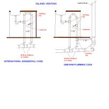 Plumbing Kitchen Sink Installing A Kitchen Sink How To Install - Installing a kitchen sink