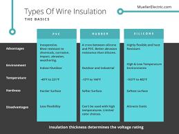 Pvc Vs Silicone Vs Rubber Wire Insulation