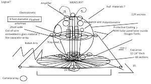 mercury vortex engine diagram mercury auto wiring diagram schematic the quest for progress design engineering and scientific on mercury vortex engine diagram