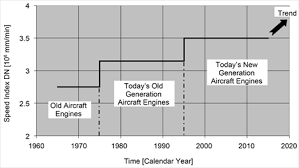 the evolution of reliability and efficiency of aerospace bearing systems speed index for main shaft aircraft engine bearings
