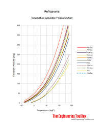 Refrigerants Temperature And Pressure Charts