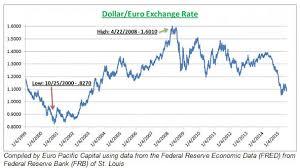 Usd Us Dollar Usd To Euro Eur Wechselkurs Heute