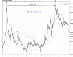 30 Year Gold Chart 30 Year Cycle Elliott Wave 5 0
