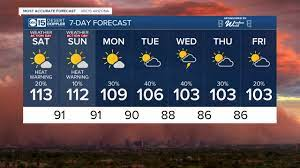 MOST ACCURATE FORECAST: Excessive Heat ...