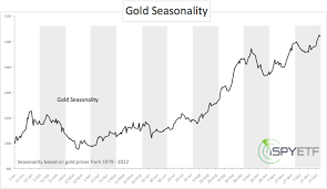 Gdx Chart Gdx Gold Seasonality Chart Ispyetf