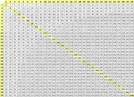 Printable Tables And Charts Free Printable Multiplication Table Chart 1 To 30