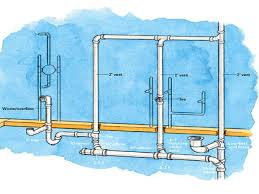 48 shower drain vent basement bathroom sink venting ventjpg kadoka net