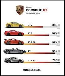 Porsche Model Chart 839 Best Porsche Images In 2019 Porsche Porsche Cars